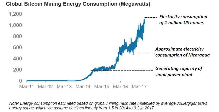 energy consumption data mining